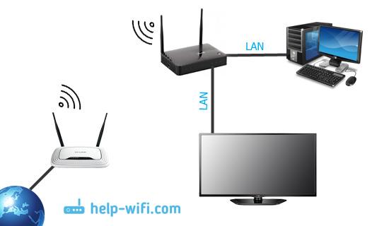Скачать Программу Wifi Роутер На Компьютер Бесплатно На Русском Языке - фото 3