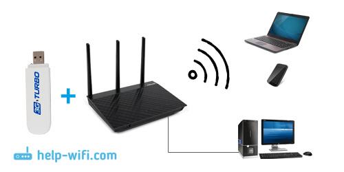 Схема работы роутера с 3G USB модемом