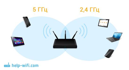 Схема работы двухдиапазонного роутера (Dual-Band Wi-Fi)
