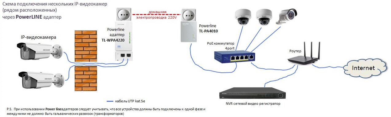 Схема подключения IP камер через PowerLine адаптер
