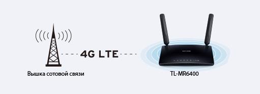Роутеры с поддержкой 4G LTE и 3G