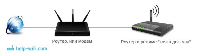 Как сделать с пк точку доступа wifi