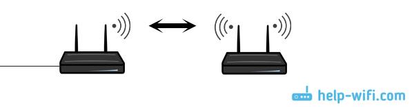 Два и более роутера в одной Wi-Fi сети