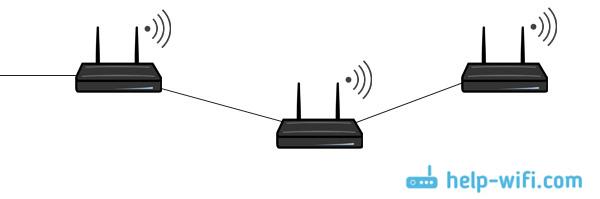 Соединение двух роутеров по кабелю в одну Wi-Fi сеть