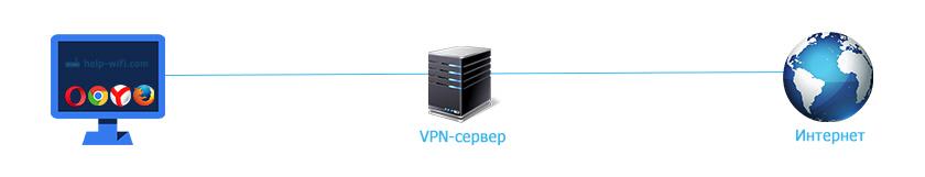 Обход блокировки сайта через VPN