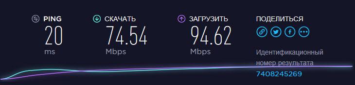 Скорость интернета по кабелю от маршрутизатора