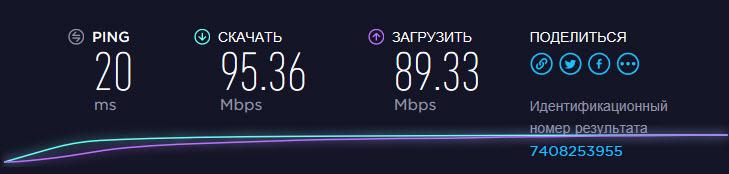 Скорость Wi-Fi 5 ГГц