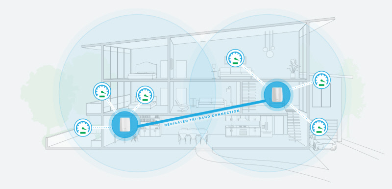 Быстрая Wi-Fi Mesh сеть без проводов
