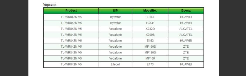 Список совместимых модемов Vodafone с роутерами TP-Link