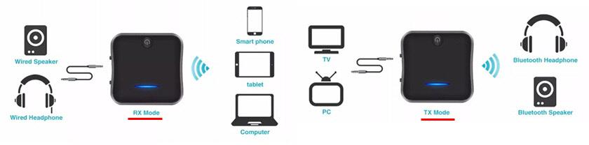 Bluetooth трансмиттеры с функцией приема и передачи звука с/на телевизор и наушники